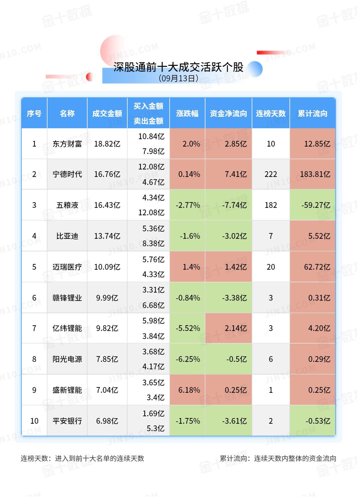 pta模拟投资_ 【北向资金大单买入报告】五粮液获净卖出7.74亿元 (http://www.0769sy.net/) 国际期货 第3张
